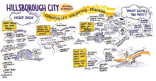 Community Visioning Process Draft