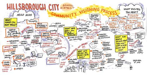 Community Visioning Process Graphic 3