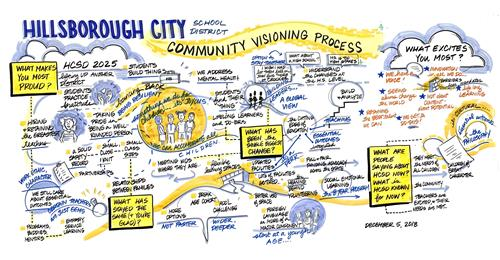 Community Visioning Process Graphic 1
